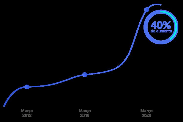 Gráfico Vendas Online